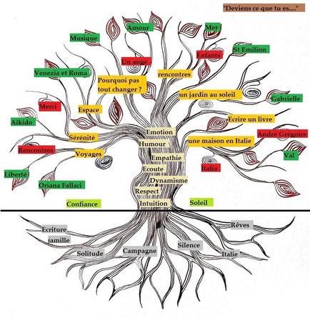 arbre de vie changemet
